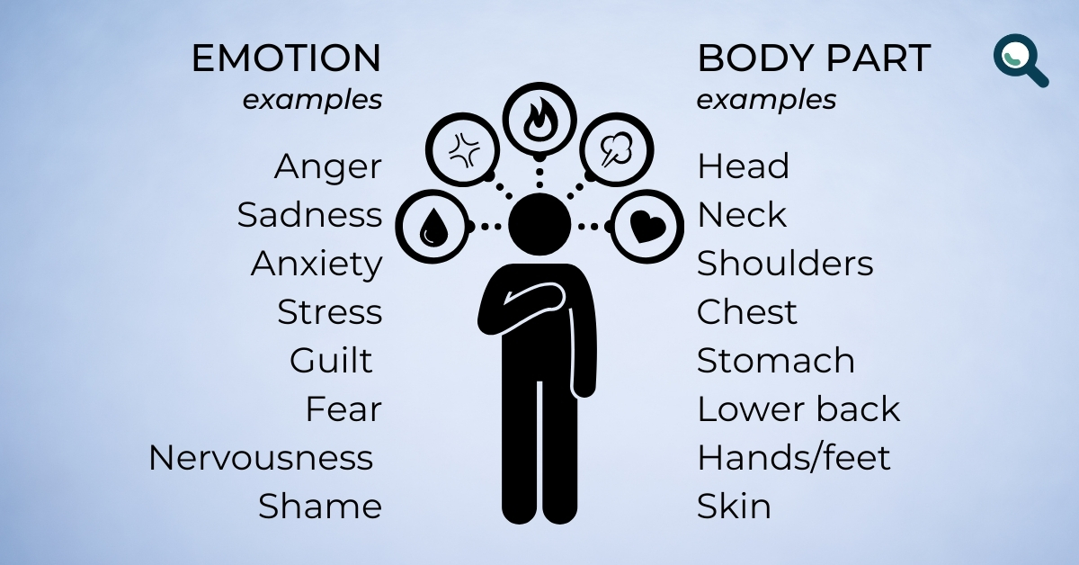 TEXT: Emotion examples - Anger, sadness, anxiety, stress, guilt, fear, nervousness, shame. Body part examples - Head, neck, shoulders, chest, stomach, lower back, hands/feet, skin