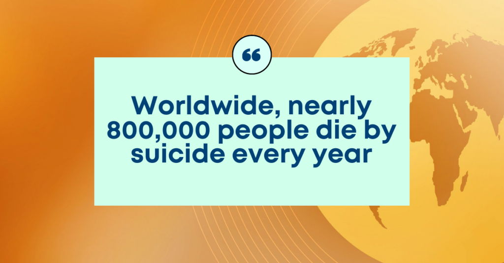 Worldwide nearly 800,00 people die by suicide every year